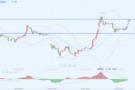 李生论金:黄金调整不改趋势,油价反弹继续做空