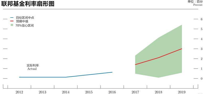 """美联储首次公布利率""""扇形图"""""""