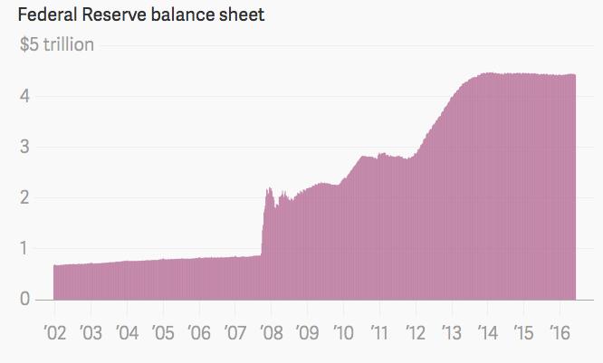 美联储 资产负债表 加息 经济危机