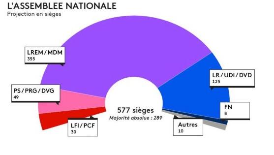 法国国民议会选举 马克龙
