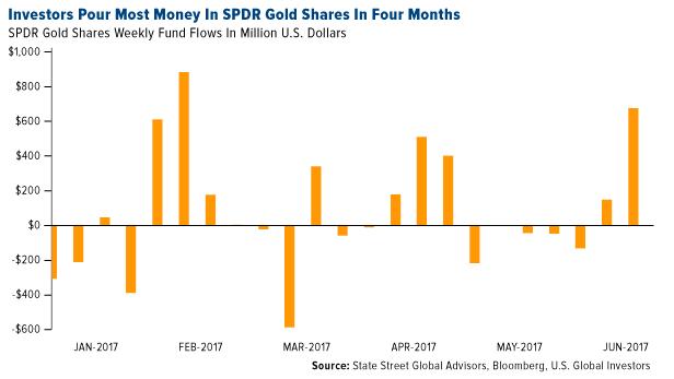 黄金 金价 黄金策略 印度黄金