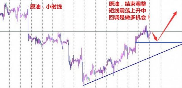 罗阳点金:黄金初请不涨反跌,6.30收官原油解套策略