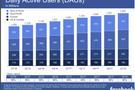 数据泄密无碍2018开门红 Facebook盈利大超预期 盘后股价涨7%