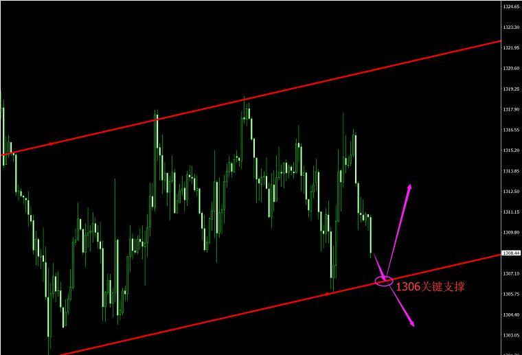 外汇财经林:美元继续强势逼人 5.9现货黄金多头等待新契机