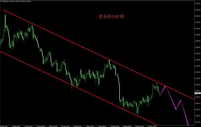 外汇财经林:原油解套能否逆袭?5.28现货黄金迎来中线布局
