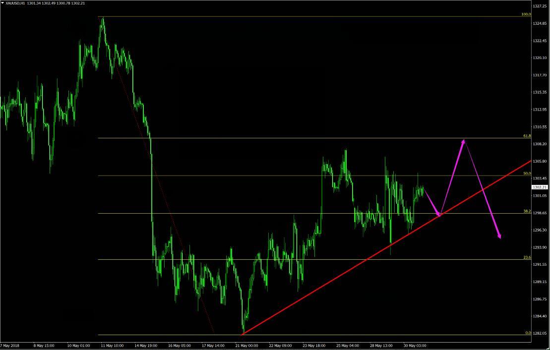 外汇财经林:美指失去上涨动能 5.31现货黄金能否破千三瓶颈