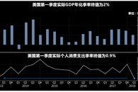 美国一季度GDP终值不及预期 现货金银短线上扬
