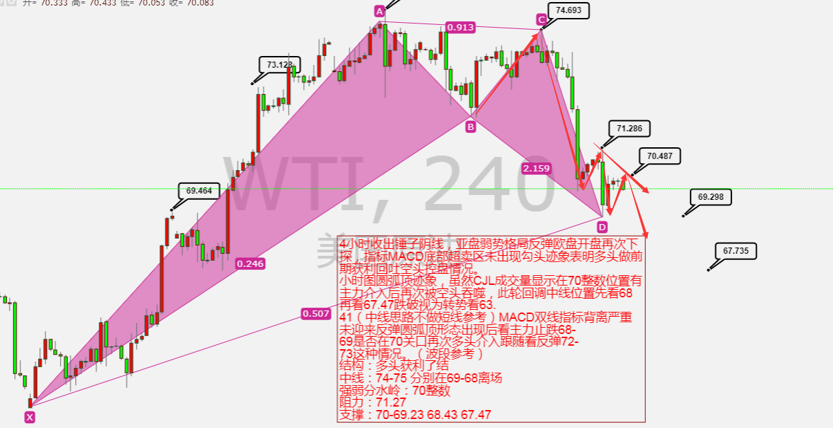 <a href='https://www.longau.com/lanmu_yuanyouList.html' target='_blank'>原油</a>4小时.png
