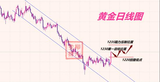 10.11黄金分析.png