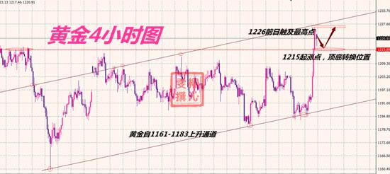 10.12黄金分析.png
