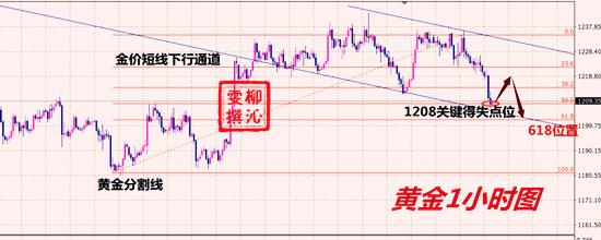 11.10黄金分析.png