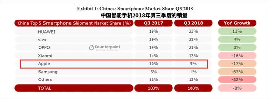 Counterpoint报告截图