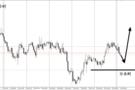 李生论金:金价1307-1317震荡,待破位顺势跟进