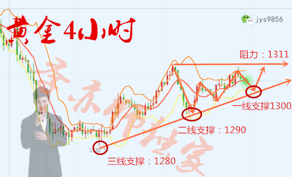 季亦师:3.20黄金市场没有赚不了