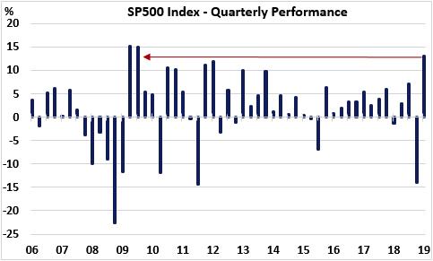 (标普500指数季度表现,来源:Economic Perspectives,Eikon Reuters)