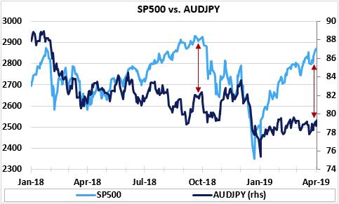 (标普500指数 vs 澳元/日元,来源:Economic Perspectives,Eikon Reuters)