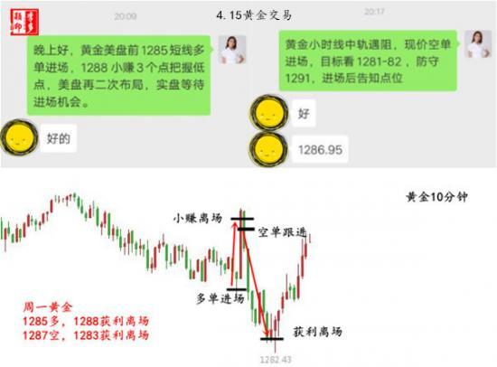 4.15 黄金交易.jpg