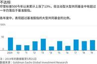 美股波动加剧促使投资者重视选股