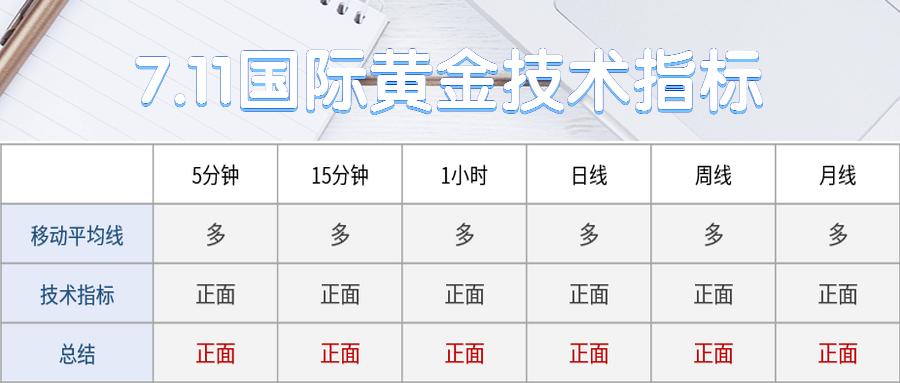 7.11.2国际黄金技术指标.jpg