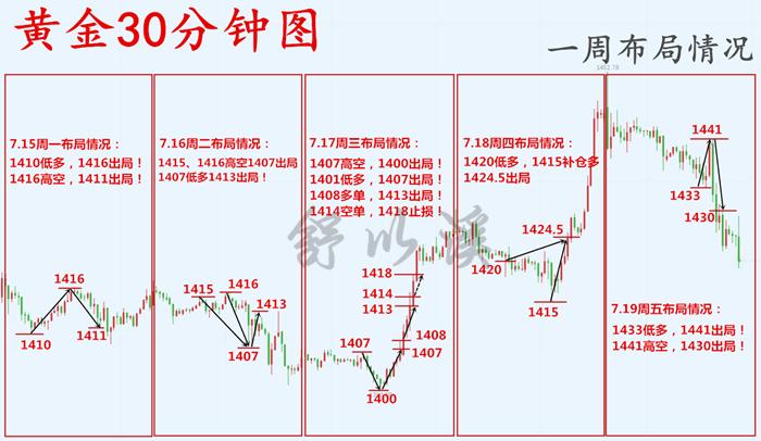 周7.15-7.20总龙讯.png