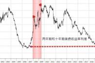 全球经济警鸣四起:前美联储大佬却竟说衰退还远着呢